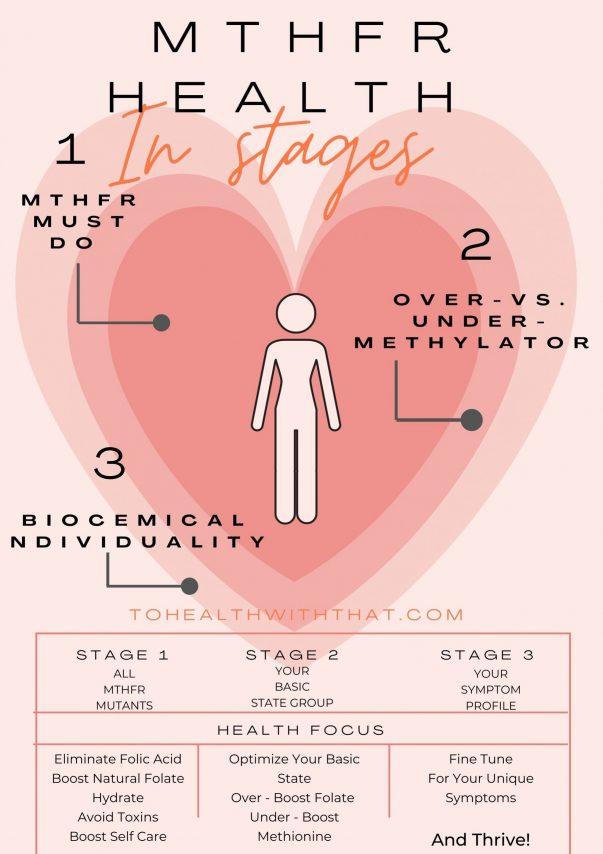Start Here for MTHFR - healing MTHFR