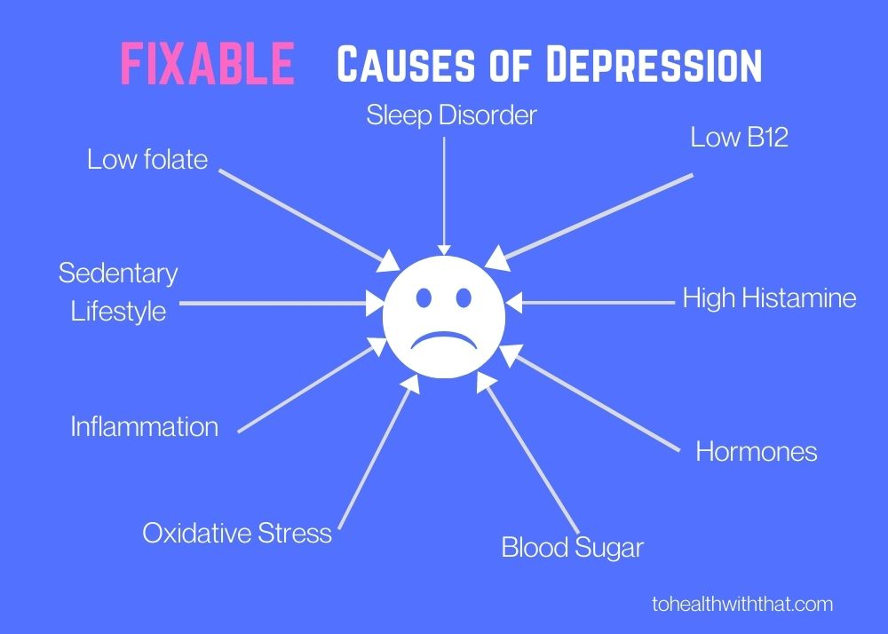 In depression and MTHFR there are many fixable causes of depression