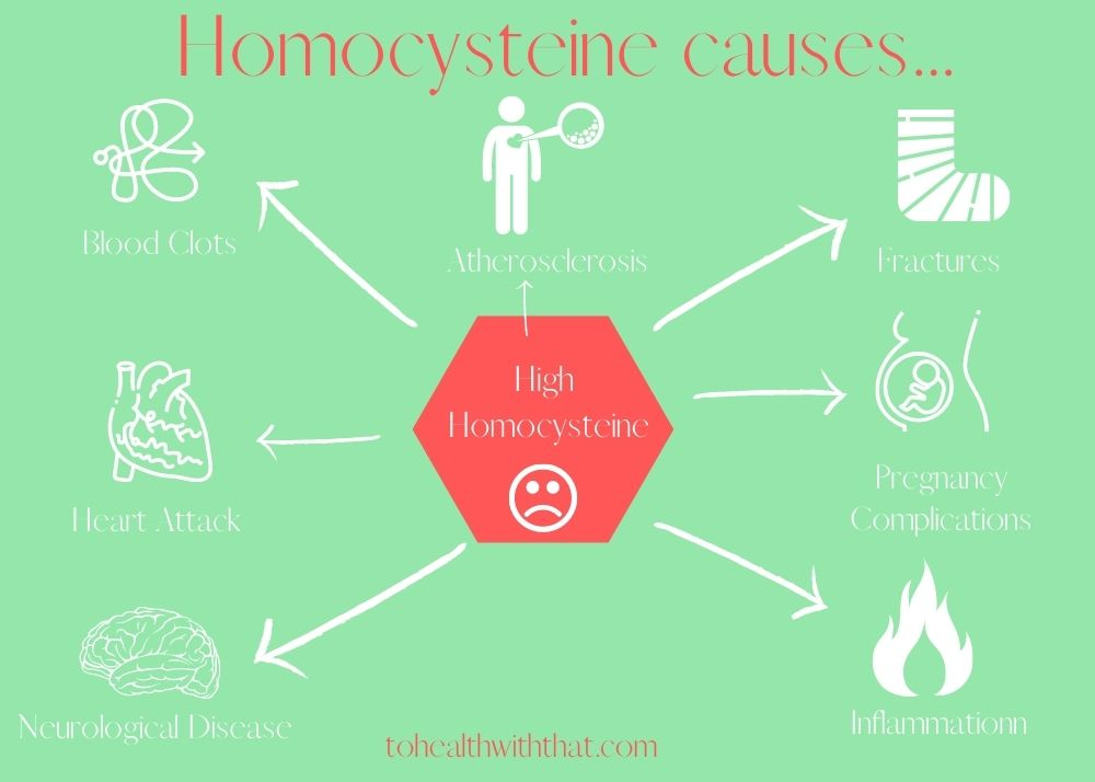 high homocysteine causes many health conditions