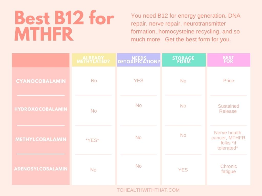 The Best B12 For MTHFR